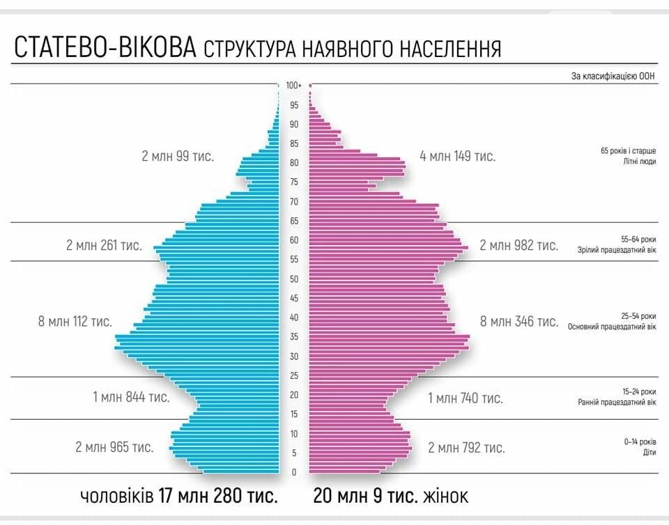 Нас 37 миллионнов: Кабмин опубликовал результаты оценки численности населения Украины, - ИНФОГРАФИКА, фото-2