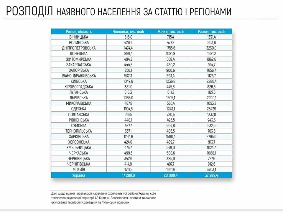 Нас 37 миллионнов: Кабмин опубликовал результаты оценки численности населения Украины, - ИНФОГРАФИКА, фото-4