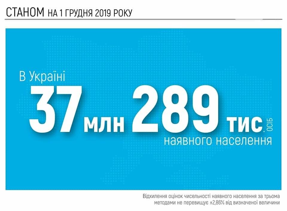 Нас 37 миллионнов: Кабмин опубликовал результаты оценки численности населения Украины, - ИНФОГРАФИКА, фото-1
