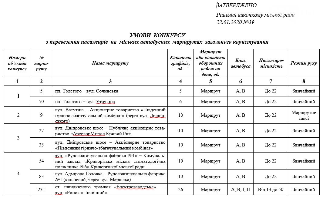 В Кривом Роге проведут конкурс перевозчиков на 29 маршрутах, - ДОКУМЕНТ , фото-1