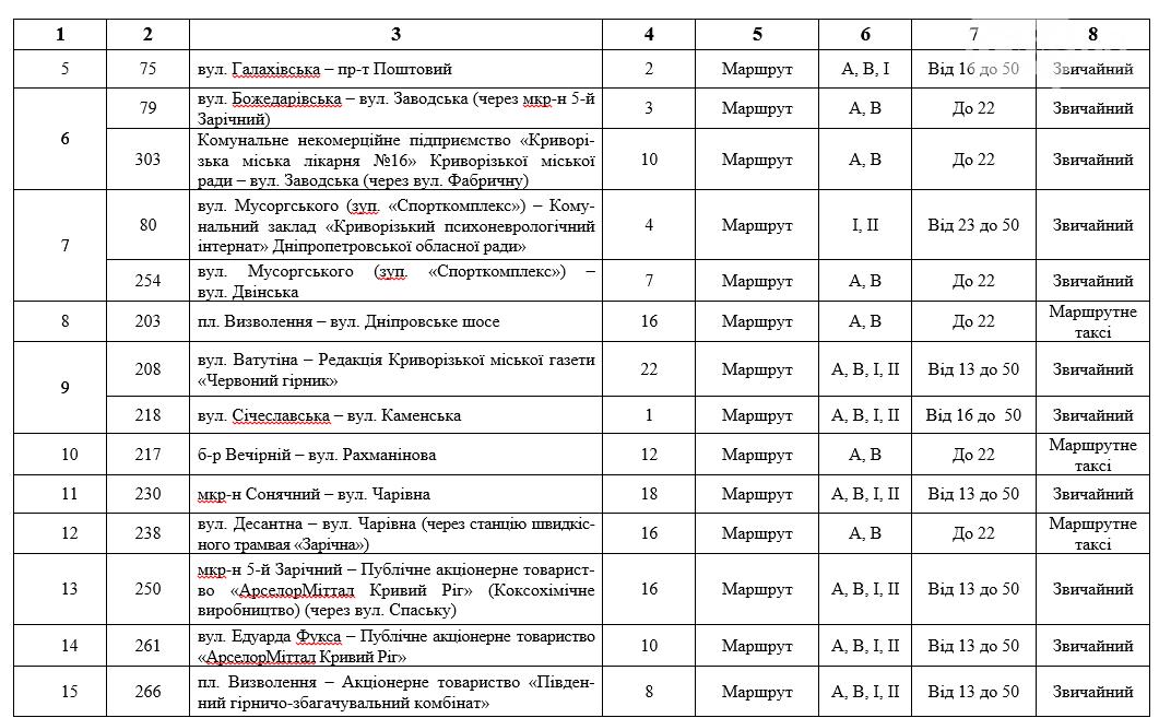 В Кривом Роге проведут конкурс перевозчиков на 29 маршрутах, - ДОКУМЕНТ , фото-2