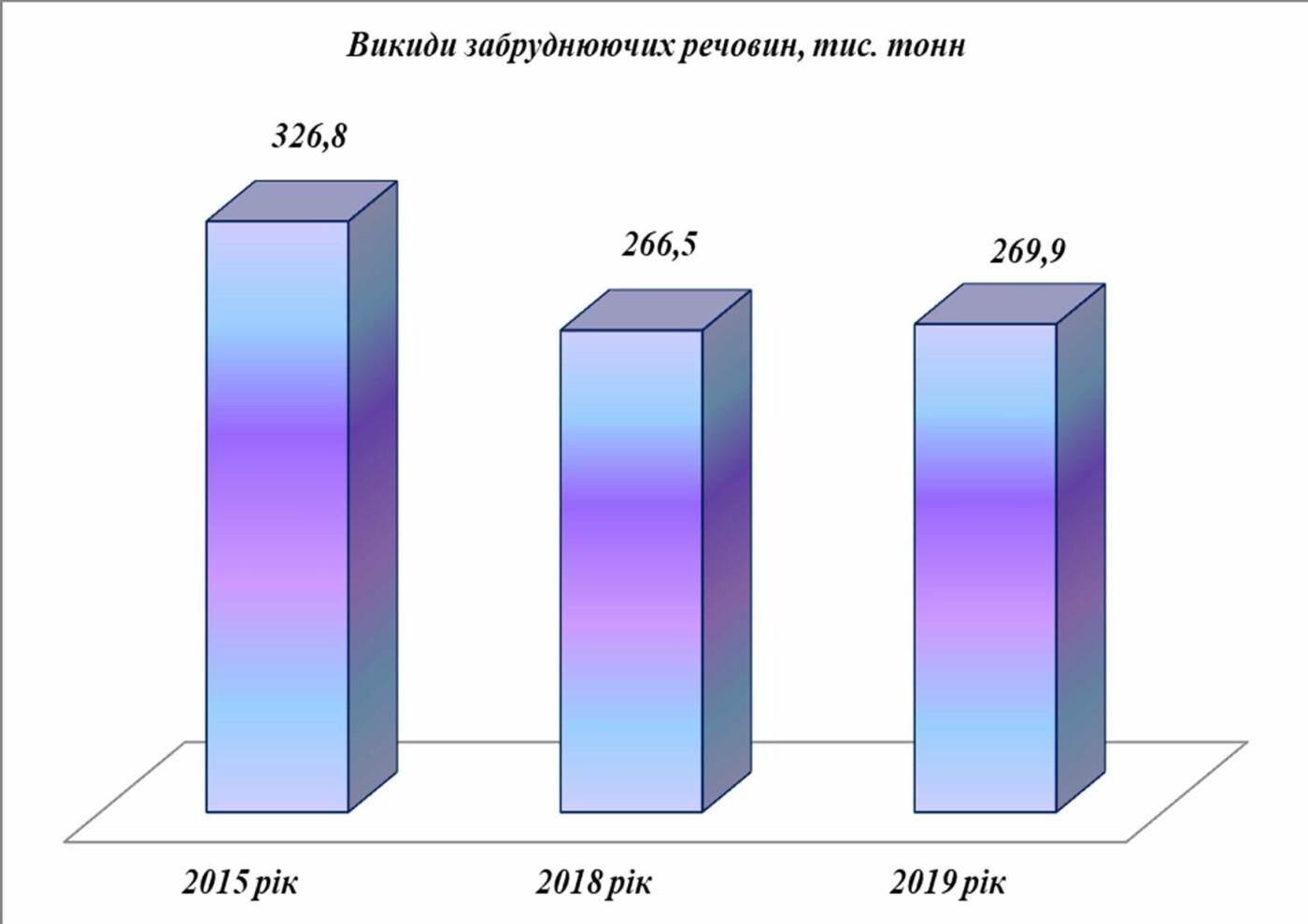 Управление экологии: выбросы загрязняющих веществ в воздух Кривого Рога в 2019 году всего на 1% больше, чем в 2018 , фото-4