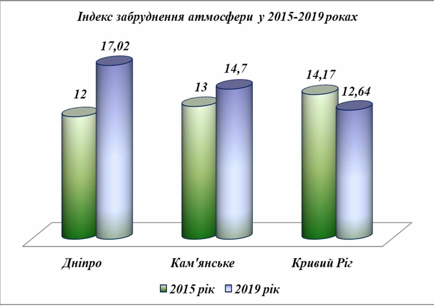 Управление экологии: выбросы загрязняющих веществ в воздух Кривого Рога в 2019 году всего на 1% больше, чем в 2018 , фото-2