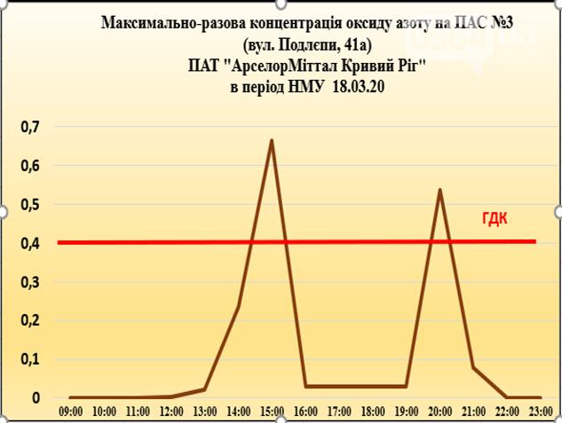 Где и когда в Кривом Роге были зафиксированы самые большие превышения по загрязнению воздуха , фото-1