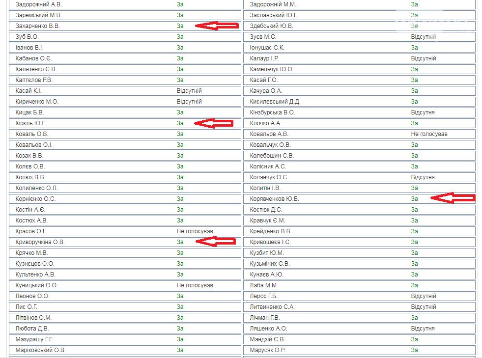 """Как голосовали криворожские нардепы за """"антиКоломойский"""" закон о банках, необходимый для сотрудничества с МВФ, фото-1"""