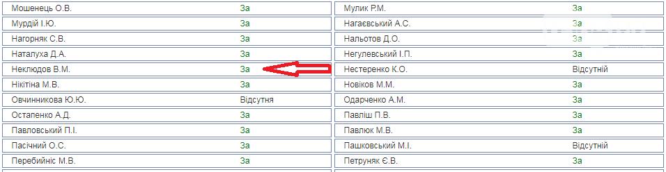 """Как голосовали криворожские нардепы за """"антиКоломойский"""" закон о банках, необходимый для сотрудничества с МВФ, фото-2"""