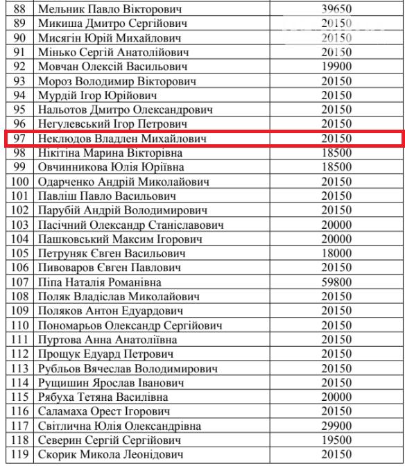 Сколько денег выделили из госбюджета на проживание криворожских нардепов в столице в июне, - СПИСОК, фото-4