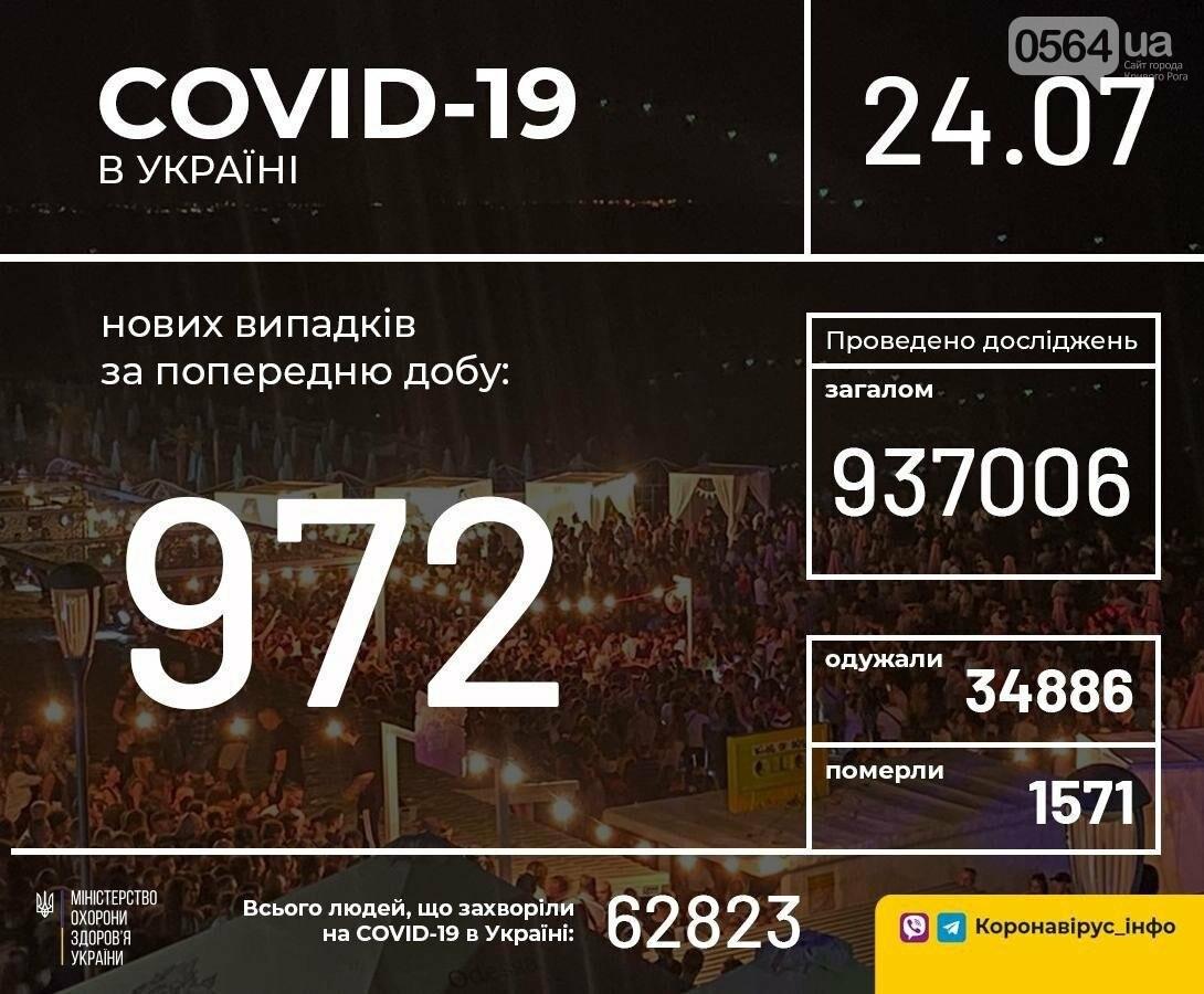В Украине зафиксировано 972 новых случая коронавирусной болезни COVID-19, фото-1