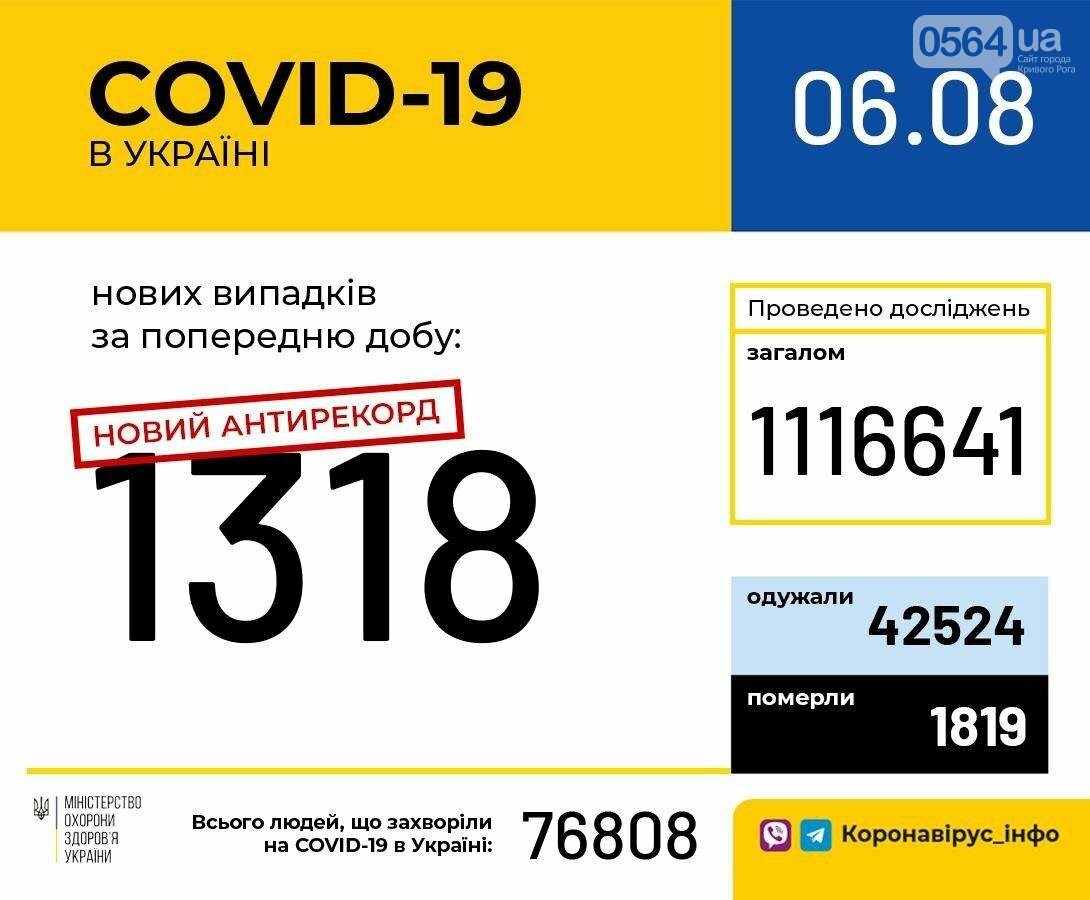 Новый антирекорд: в Украине за сутки зафиксировали 1318 случаев COVID-19, фото-1
