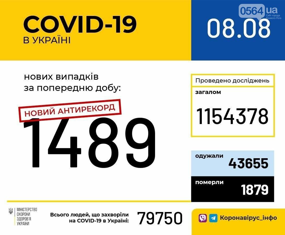 Очередной антирекорд: за сутки в Украине зарегистрировано 1489 новых случаев COVID-19, фото-1