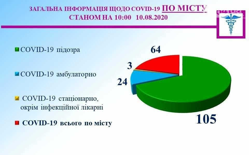 В Кривом Роге от Covid-19 лечатся  64 человек, еще у 105 горожан подозрение на коронавирус , фото-1
