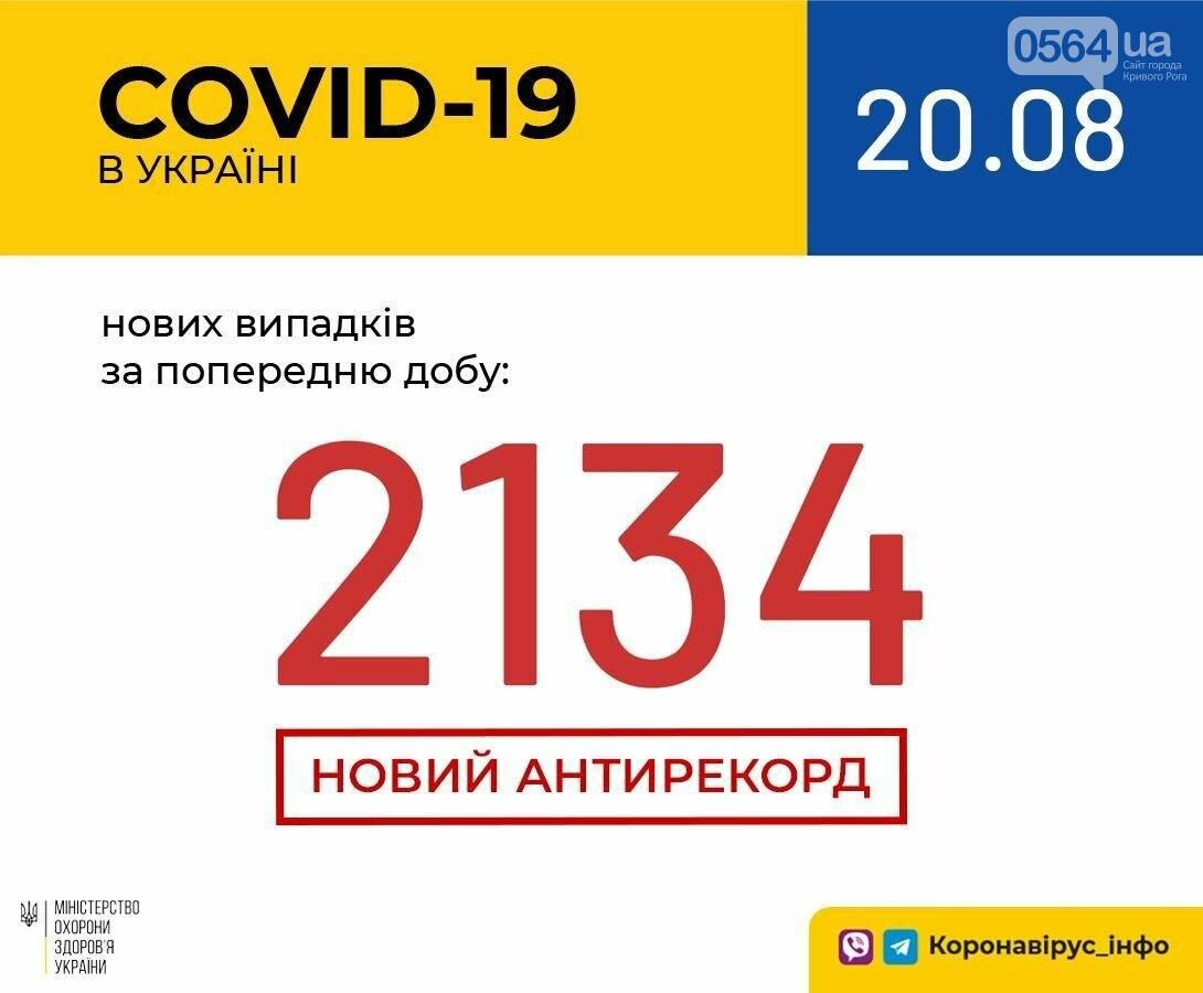 2134 новых случая COVID-19 - очередной антирекорд по количеству новых больных за сутки в Украине, фото-1