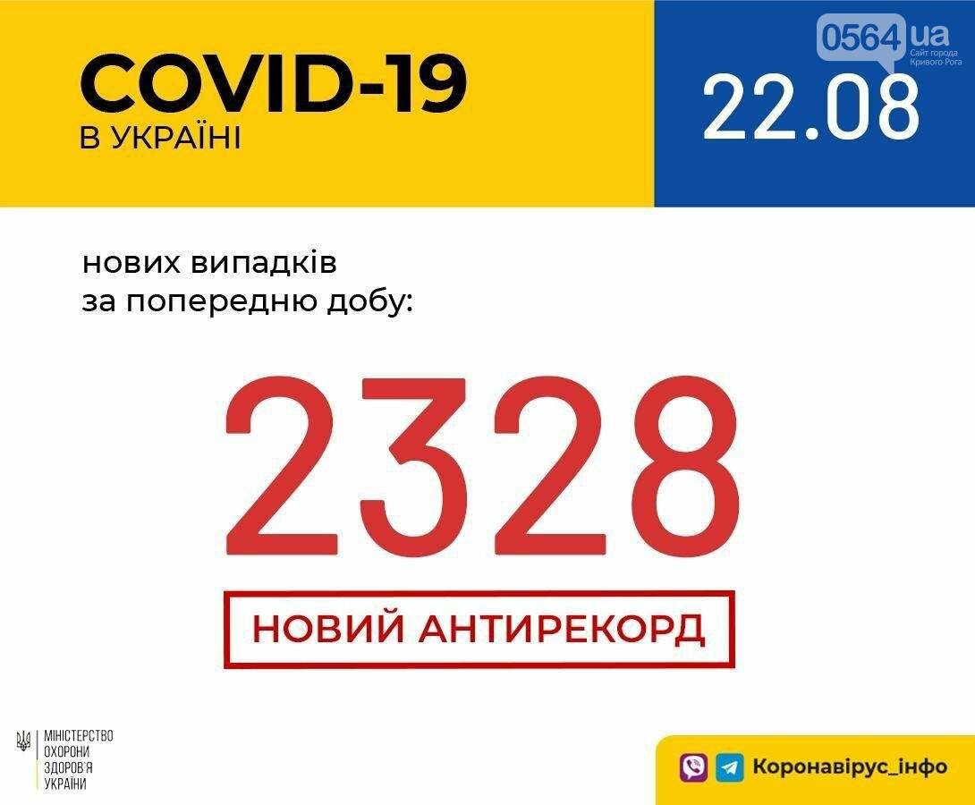2328 новых случая COVID-19 зарегистрировали в Украине за сутки , фото-1