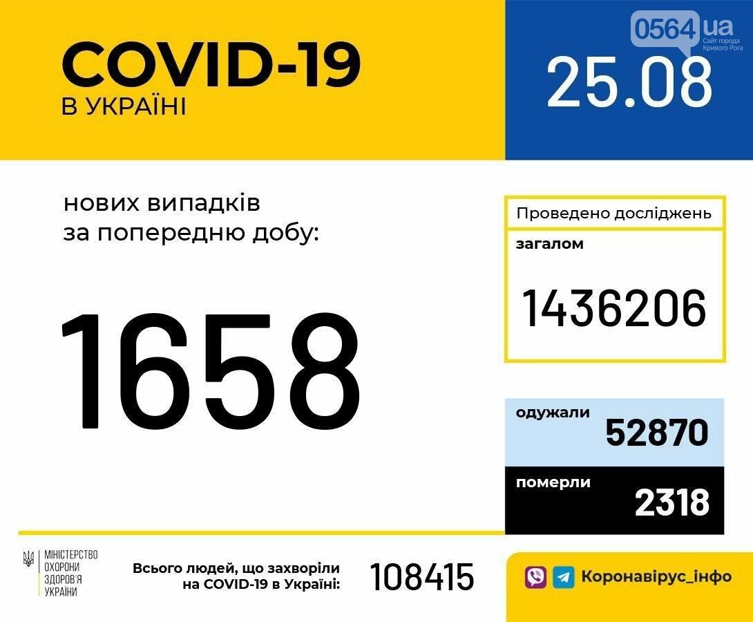 За сутки в Украине зафиксировали 1658 новых случая COVID-19, фото-1
