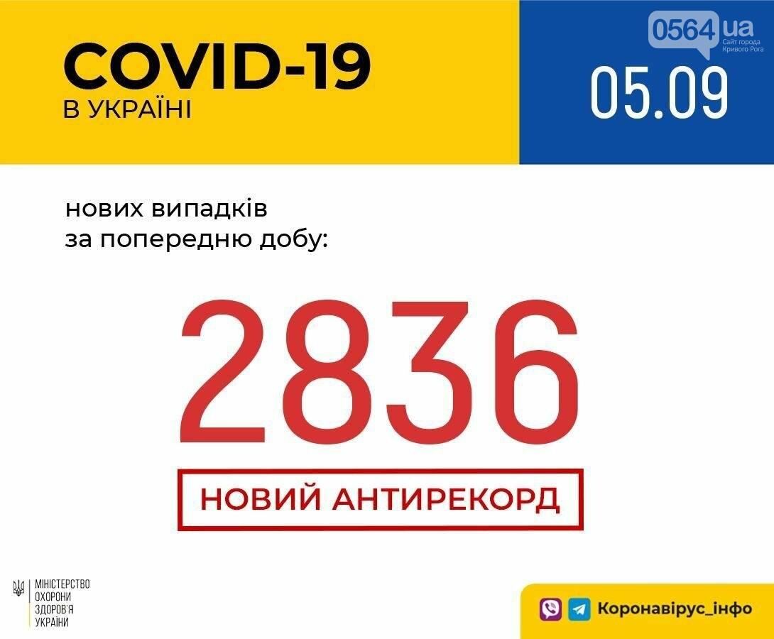 Более 2,8 тысяч новых случаев COVID-19 зарегистрировано в Украине за сутки , фото-1