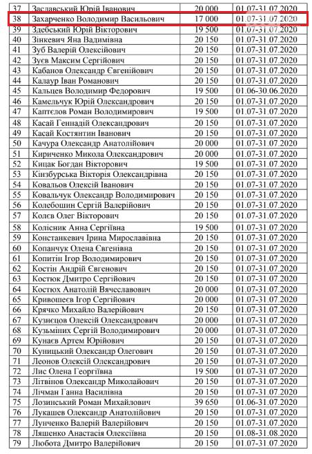 Криворожские нардепы получили компенсацию из госбюджета за проживание в столице, - СПИСОК, фото-2