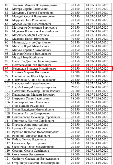 Криворожские нардепы получили компенсацию из госбюджета за проживание в столице, - СПИСОК, фото-3