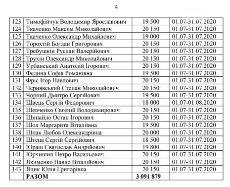 Криворожские нардепы получили компенсацию из госбюджета за проживание в столице, - СПИСОК, фото-4