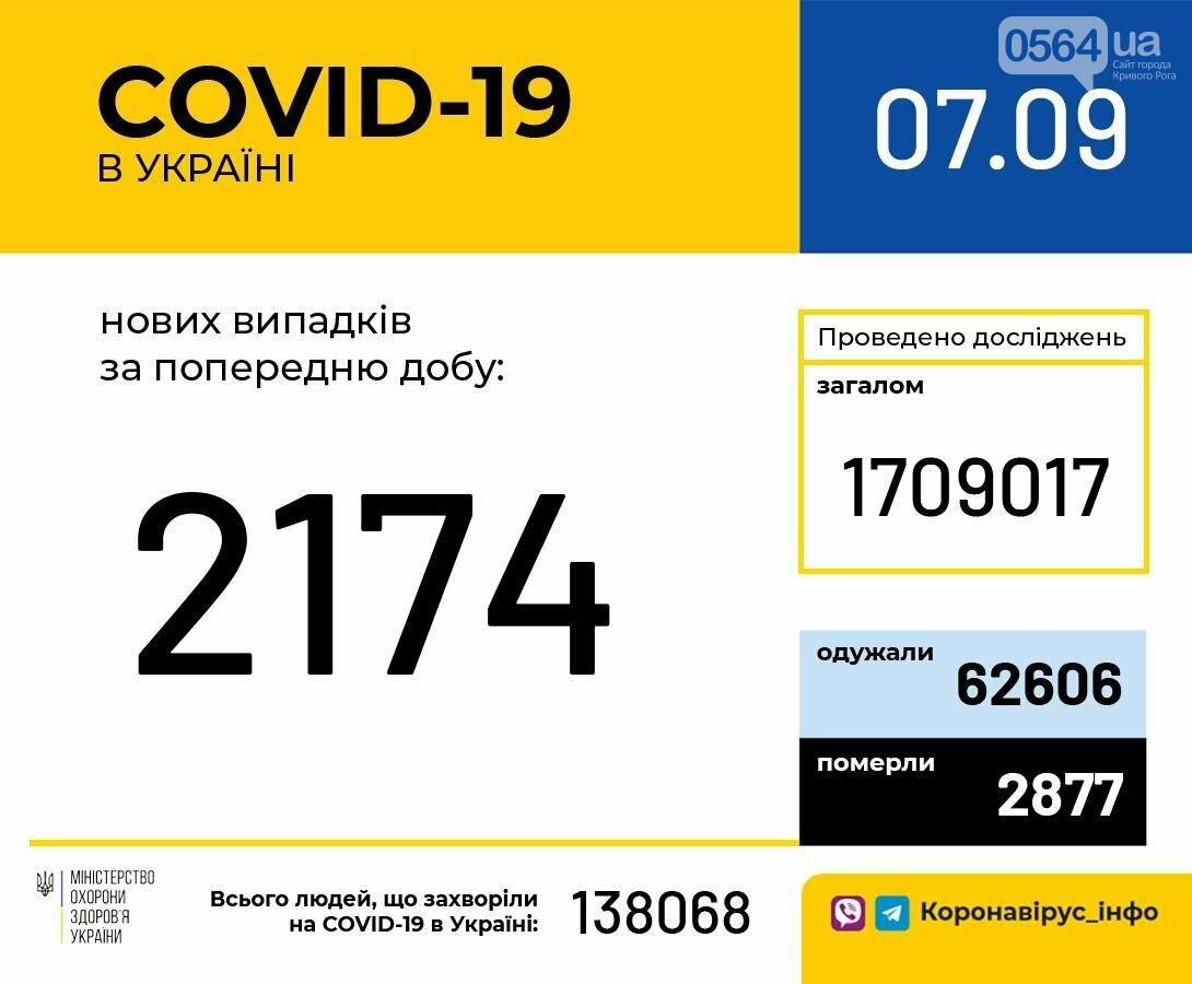2174 случая COVID-19 зарегистрировано за сутки в Украине , фото-1