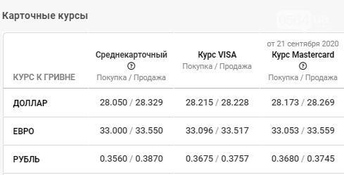 Курс валюты в Кривом Роге 22 сентября: уверенный рост, фото-4