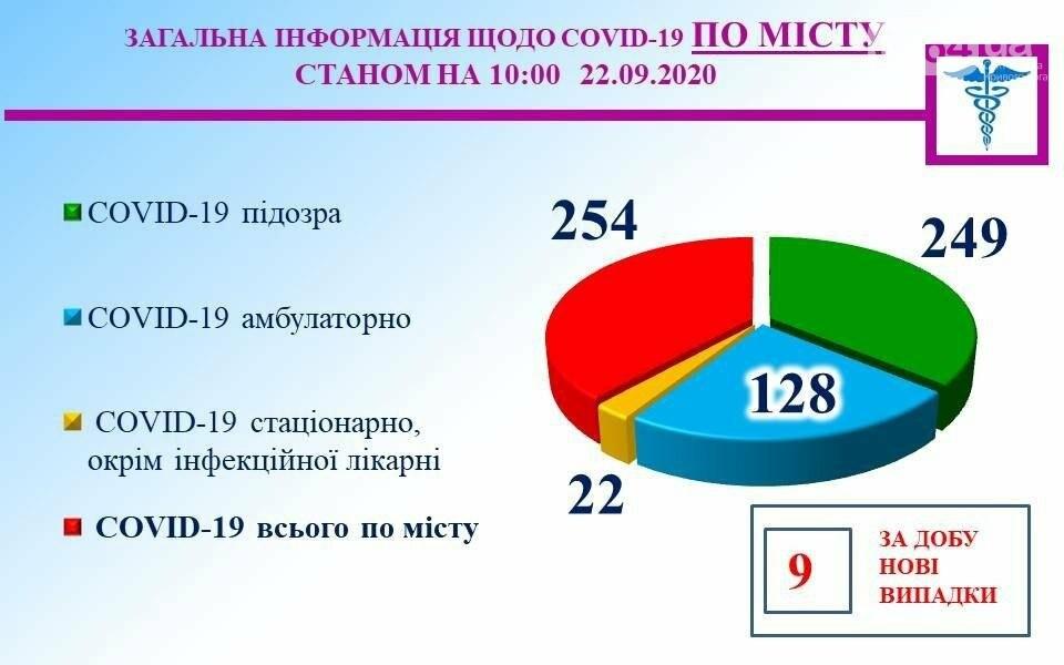 Covid-19 в Кривом Роге: за сутки 9 человек заболели, 18 пациентов вылечились, - СТАТИСТИКА , фото-1