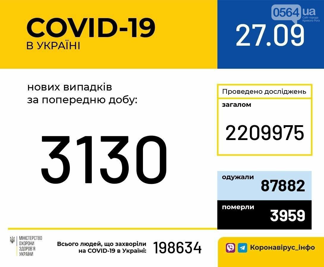 У более 3 тысяч украинцев в минувшие сутки подтвердился COVID-19, фото-1