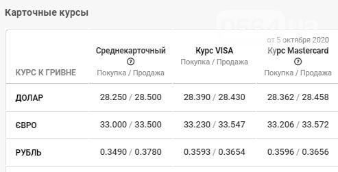Курс валют растет и не планирует останавливаться: данные в Кривом Роге на 6 октября, фото-4
