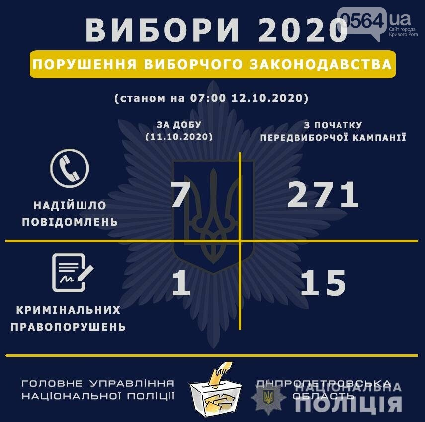 Выборы - 2020 в Кривом Роге: С начала предвыборной кампании в полицию поступило 56 сообщений по фактам нарушений избирательного процесса,..., фото-1