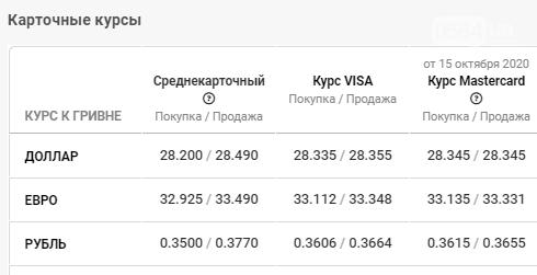 Курс валют незначительно изменился: данные по Кривом Рогу на 16 октября, фото-4