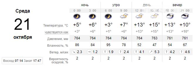 Синоптики обещают облачный и холодный день в Кривом Роге завтра, фото-1