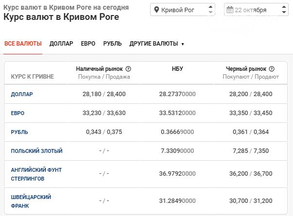 Курс валют в Кривом Роге: данные на 22 октября, фото-1
