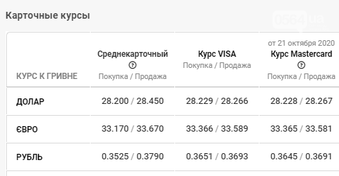 Курс валют в Кривом Роге: данные на 22 октября, фото-4