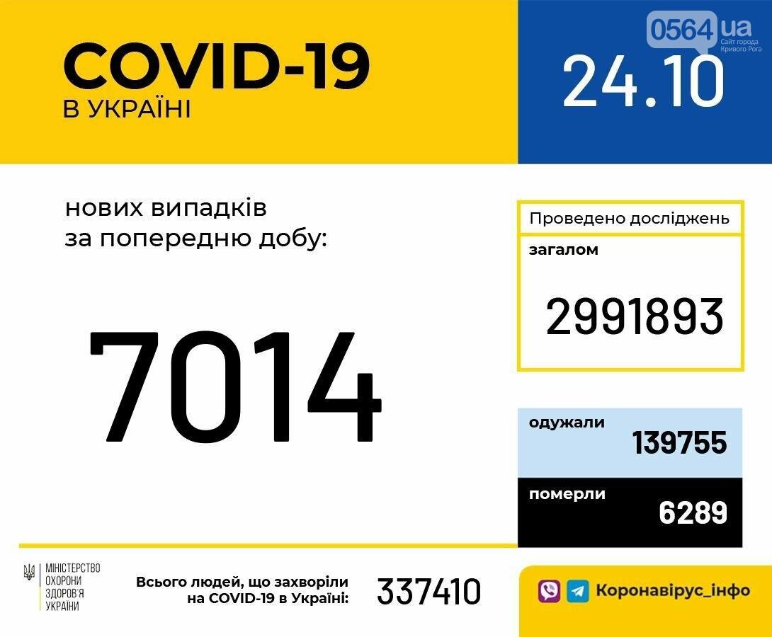 В Украине за сутки зафиксировано 7014 новых случаев COVID-19, фото-1