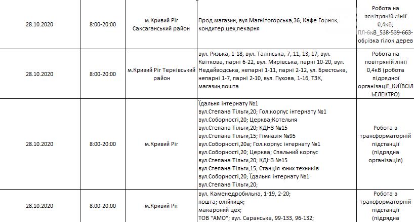 Где в Кривом Роге пройдет отключение электричества завтра, фото-2