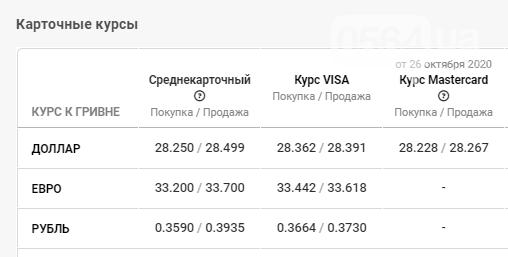 Курс валют в Кривом Роге: данные на 28 октября, фото-4