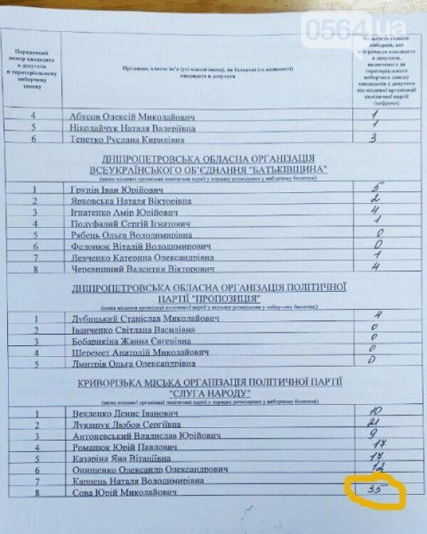 """Не 154, а 35: Константин Павлов сообщил о выявленных при пересчете """"приписках"""" одному из кандидатов,  - ФОТО, фото-4"""