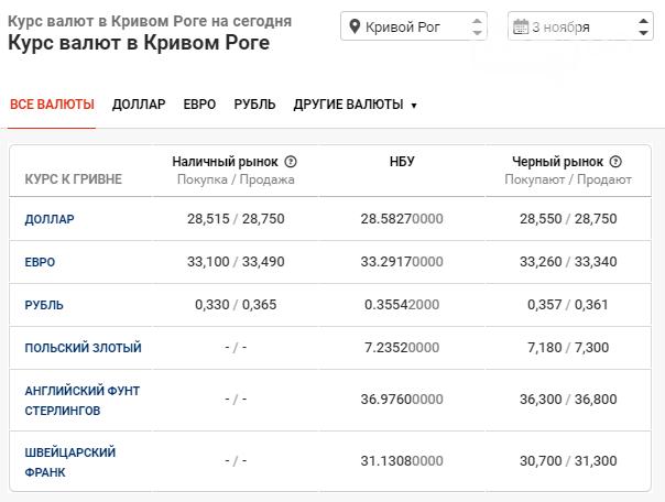 Курс валют в Кривом Роге: данные на 3 ноября, фото-1