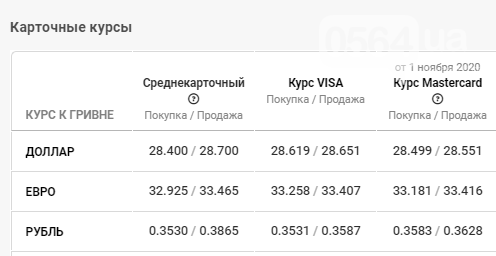 Курс валют в Кривом Роге: данные на 3 ноября, фото-4