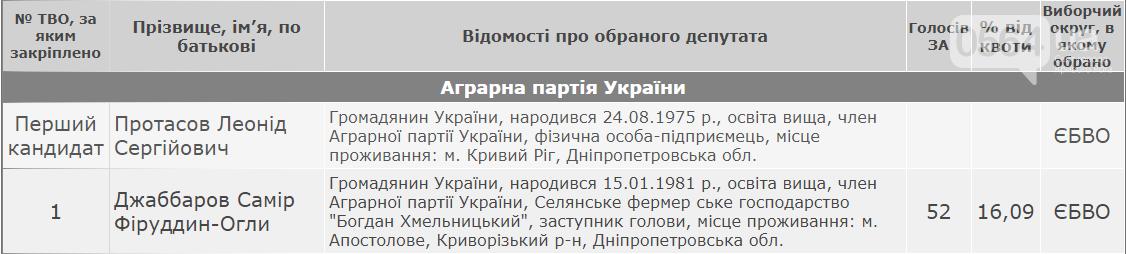 У кого будет большинство в горсовете Апостолово Криворожского района, - ОФИЦИАЛЬНЫЕ РЕЗУЛЬТАТЫ , фото-6