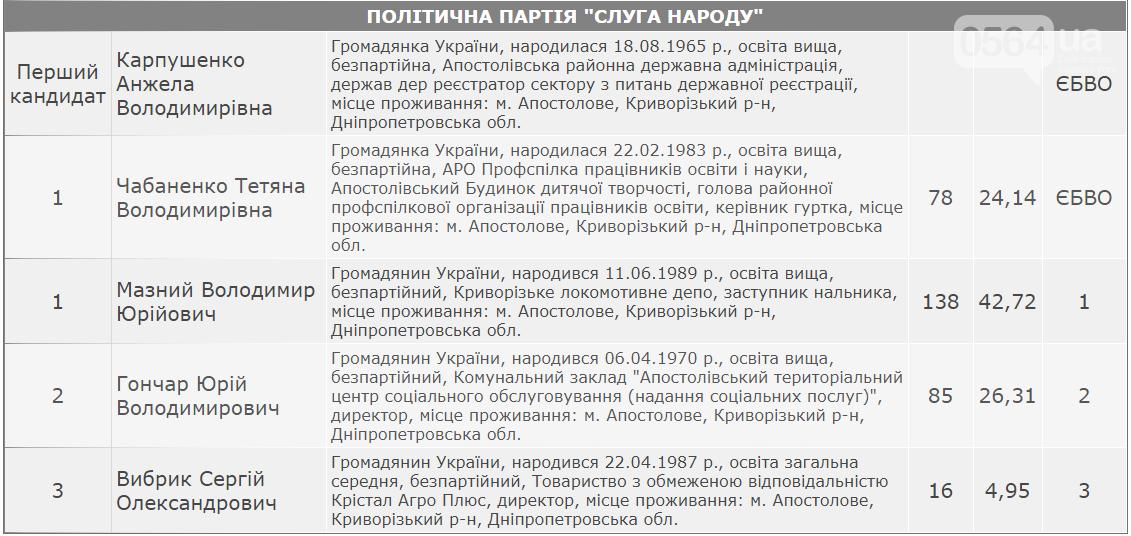 У кого будет большинство в горсовете Апостолово Криворожского района, - ОФИЦИАЛЬНЫЕ РЕЗУЛЬТАТЫ , фото-2