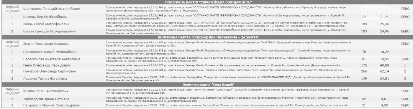 23 из 34: ЦИК обнародовала результаты выборов в Металлургический райсовет Кривого Рога, - ОФИЦИАЛЬНО, фото-2