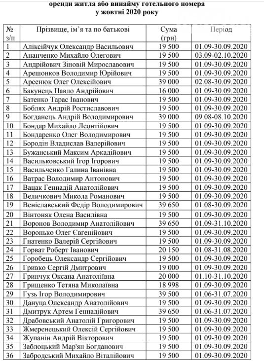 Криворожским нардепам из госбюджета выплатили деньги за проживание в столице, - СПИСОК , фото-1
