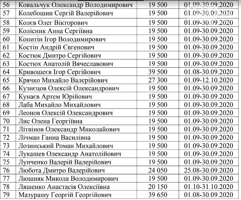 Криворожским нардепам из госбюджета выплатили деньги за проживание в столице, - СПИСОК , фото-3