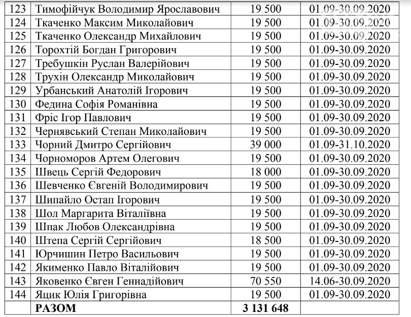 Криворожским нардепам из госбюджета выплатили деньги за проживание в столице, - СПИСОК , фото-6
