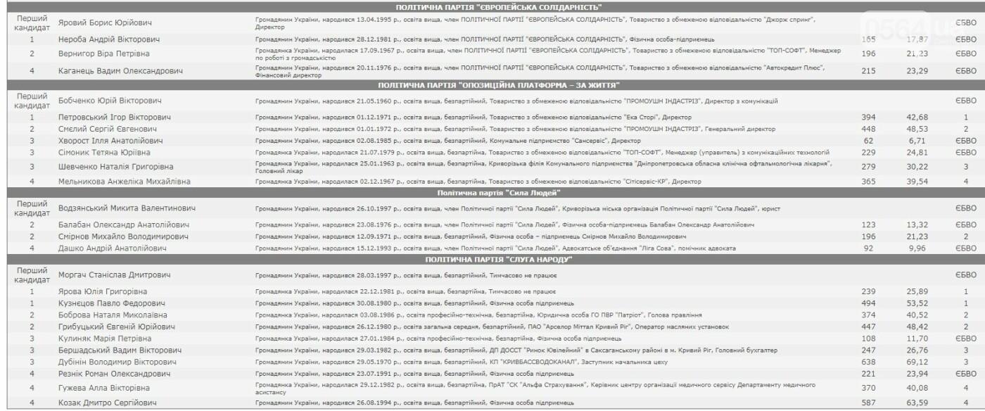 Обнародован общий состав Саксаганского райсовета Кривого Рога, - ОФИЦИАЛЬНЫЕ РЕЗУЛЬТАТЫ, фото-2