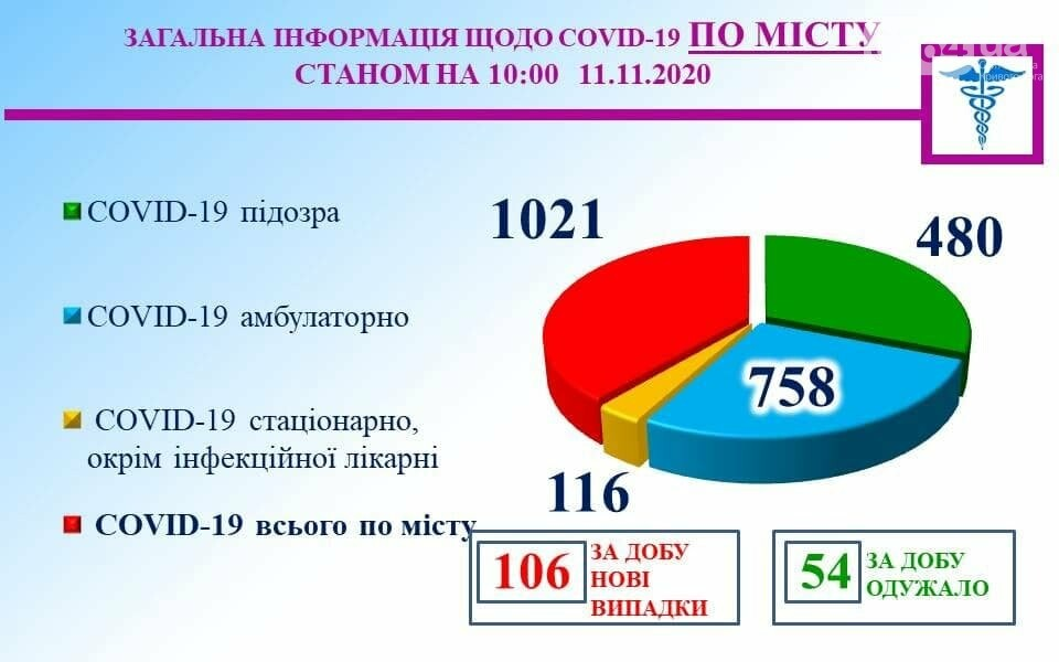 Более 750 криворожан с COVID-19 лечатся дома, фото-1