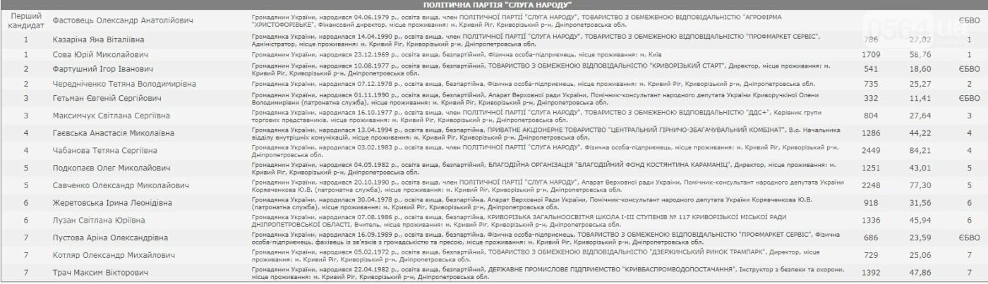 ЦИК опубликовала результаты выборов в горсовет Кривого Рога, - СПИСОК ДЕПУТАТОВ, фото-3