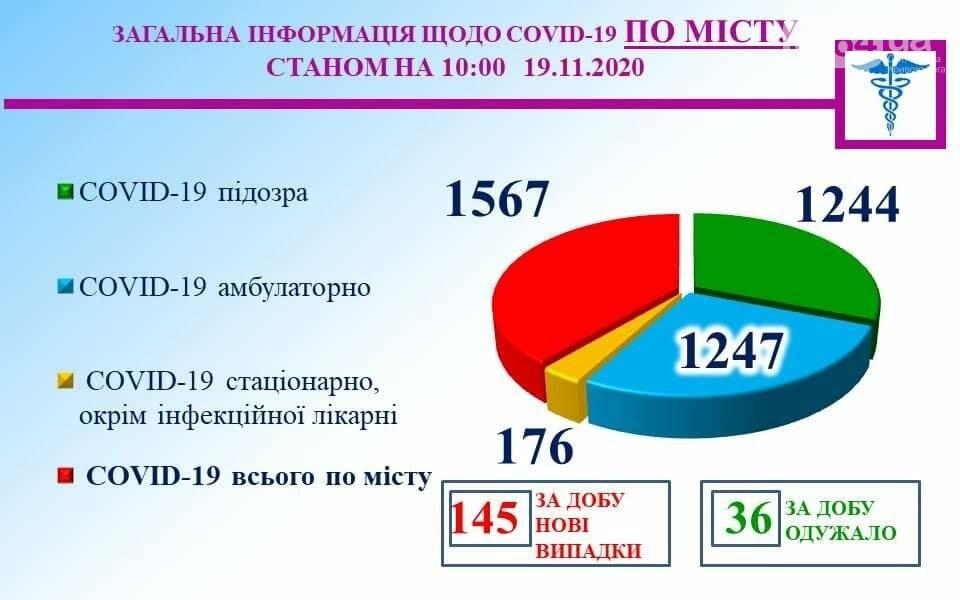 Covid-19 в Кривом Роге: 2 людей умерли, 145 человек заболели, 36 выздоровели , фото-1