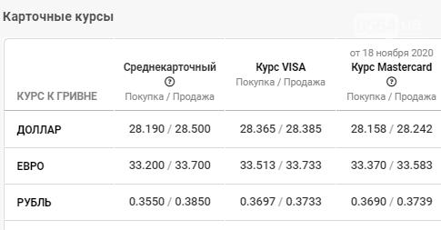 Курс валют в Кривом Роге на 20 ноября: замечен ускоренный рост доллара, фото-4