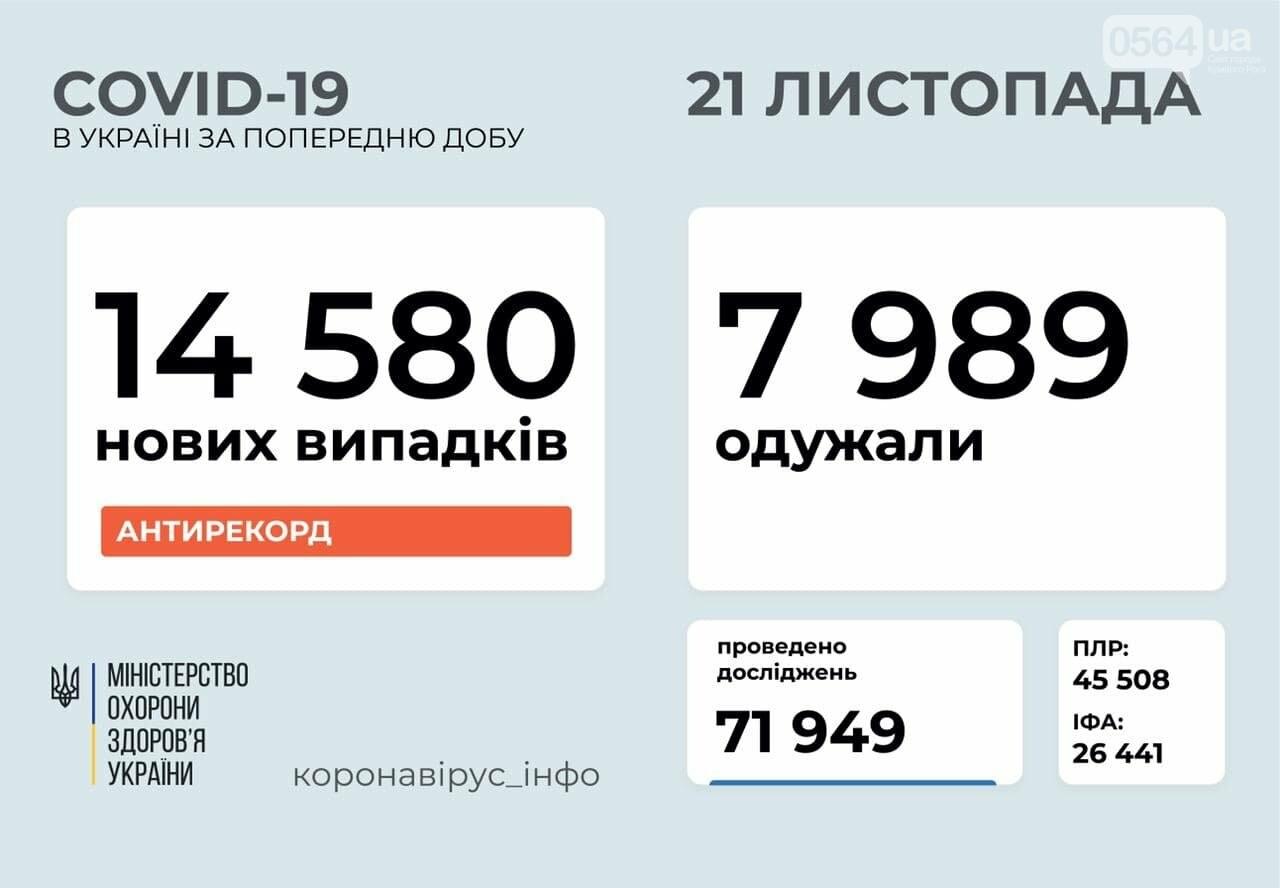 В Украине зарегистрировано рекордное количество заболевших COVID-19 за сутки, - СТАТИСТИКА , фото-1